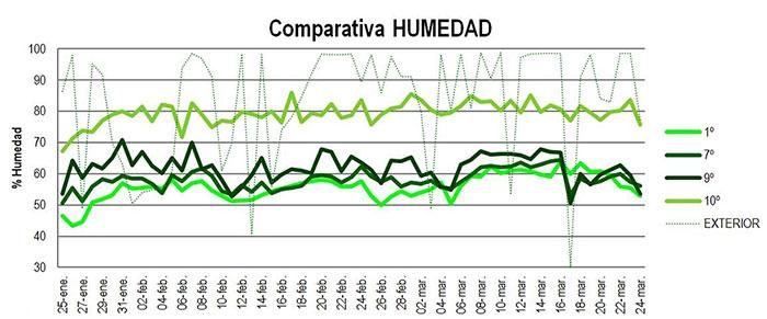 Gráfica comparativa del resultado de los trabajos por parte de Kursaal Premium