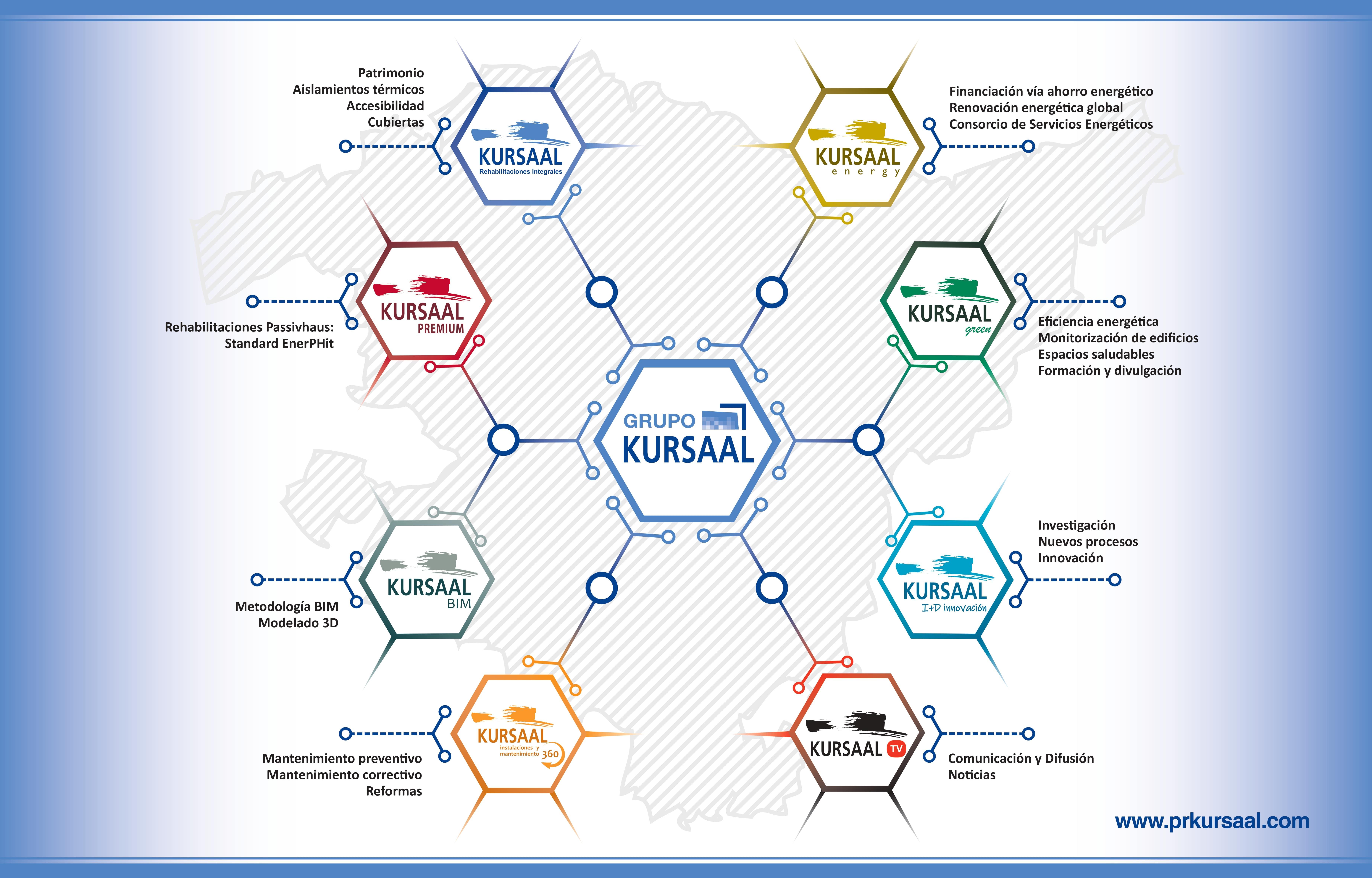 imagen 2 de noticia: kursaal-rehabilitaciones-da-el-paso-y-se-convierte-en-el-grupo-especializado-en-rehabilitacin-ms-completo-del-sector
